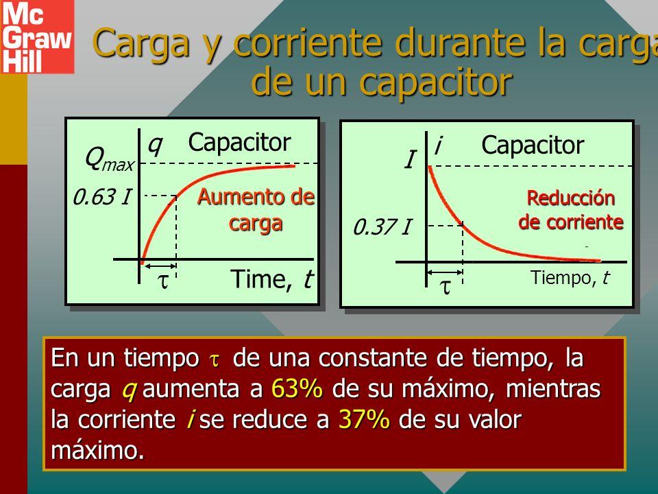 Ejemplo 2. ¿Cuál es la corriente i después de una constante de tiempo ( RC)? Dados R y C como antes. El tiempo = RC se conoce como constante de tiempo