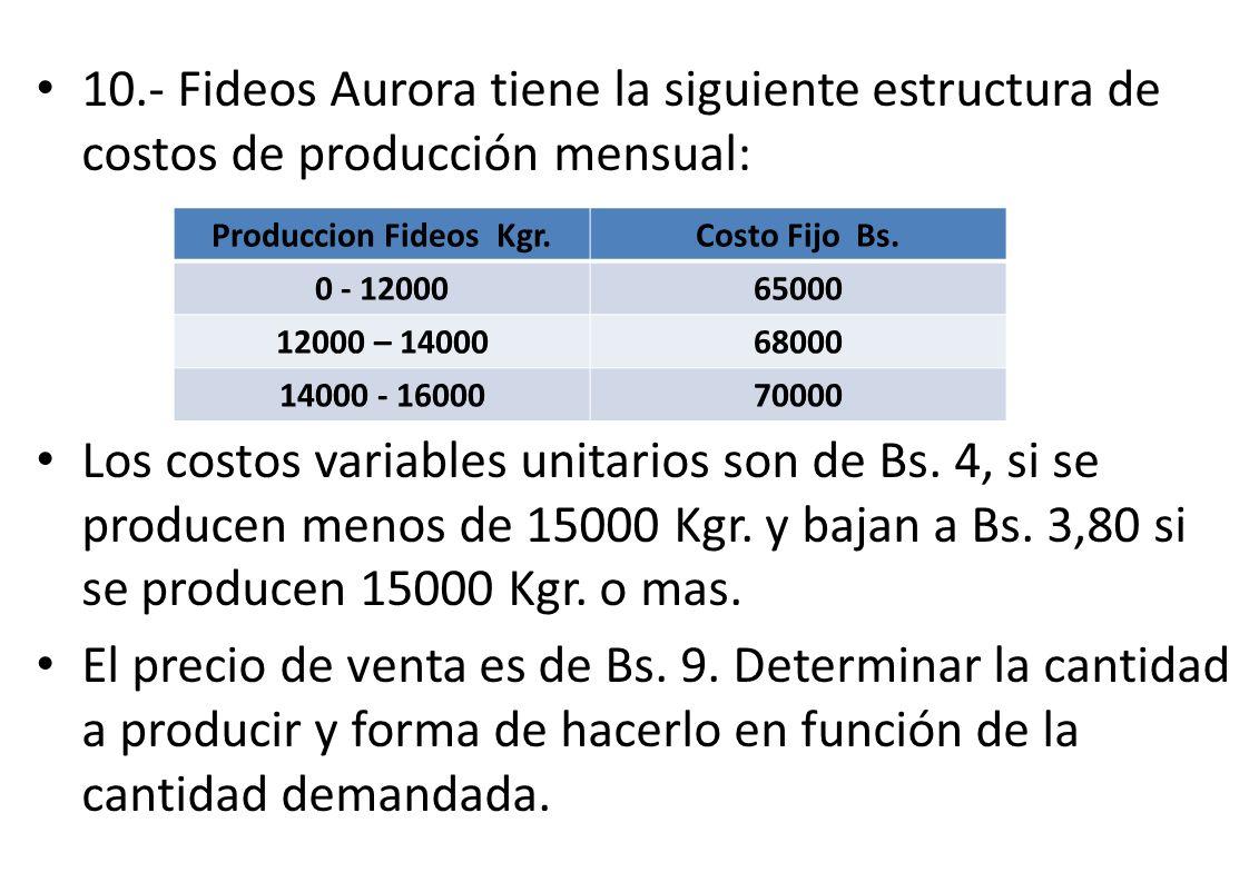 10.- Fideos Aurora tiene la siguiente estructura de costos de producción mensual: Los costos variables unitarios son de Bs. 4, si se producen menos de