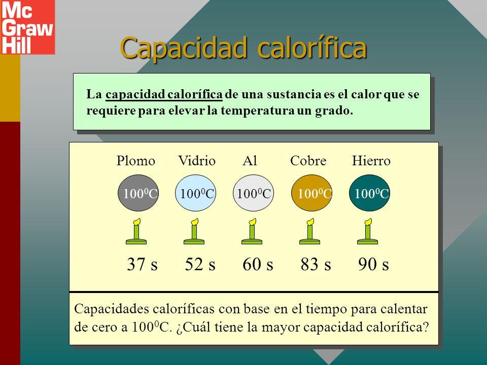 Temperatura y cantidad de calor 200 g 600 g 20 0 C 22 0 C 30 0 C El efecto del calor sobre la temperatura depende de la cantidad de materia calentada.