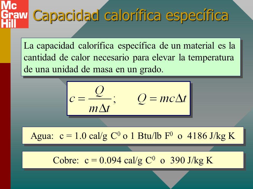 Capacidad calorífica (continúa) PlomoVidrioAlCobreHierro Las bolas de hierro y cobre funden la parafina y salen del otro lado; otras tienen capacidade