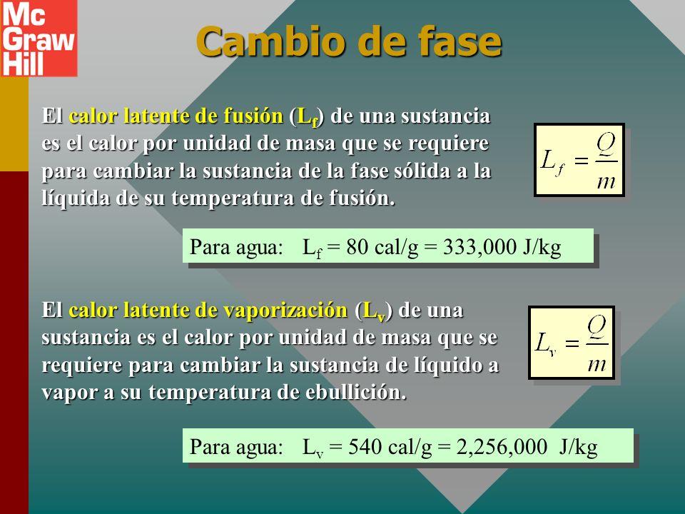 Cambio de fase Sólido Líquido Gas Q = mL f Q = mL v fusión Vaporización Cuando ocurre un cambio de fase, sólo hay un cambio en energía potencial de la
