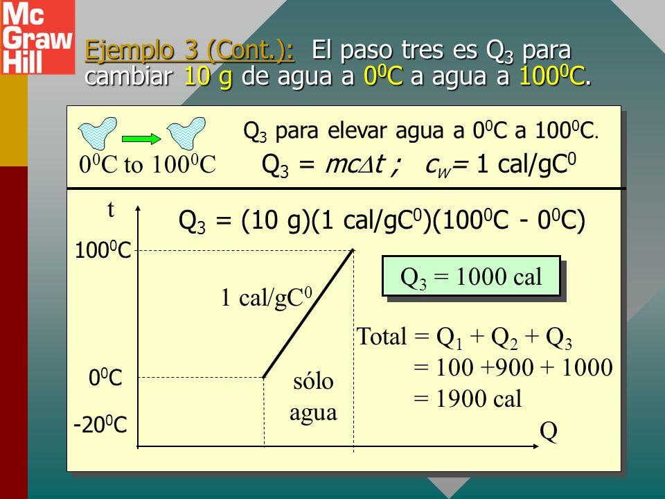 t Q -20 0 C 00C00C 100 0 C Ejemplo 3 (Cont.): El paso dos es Q 2 para convertir 10 g de hielo a 0 0 C a agua a 0 0 C. fusión Q 2 para fundir 10 g de h
