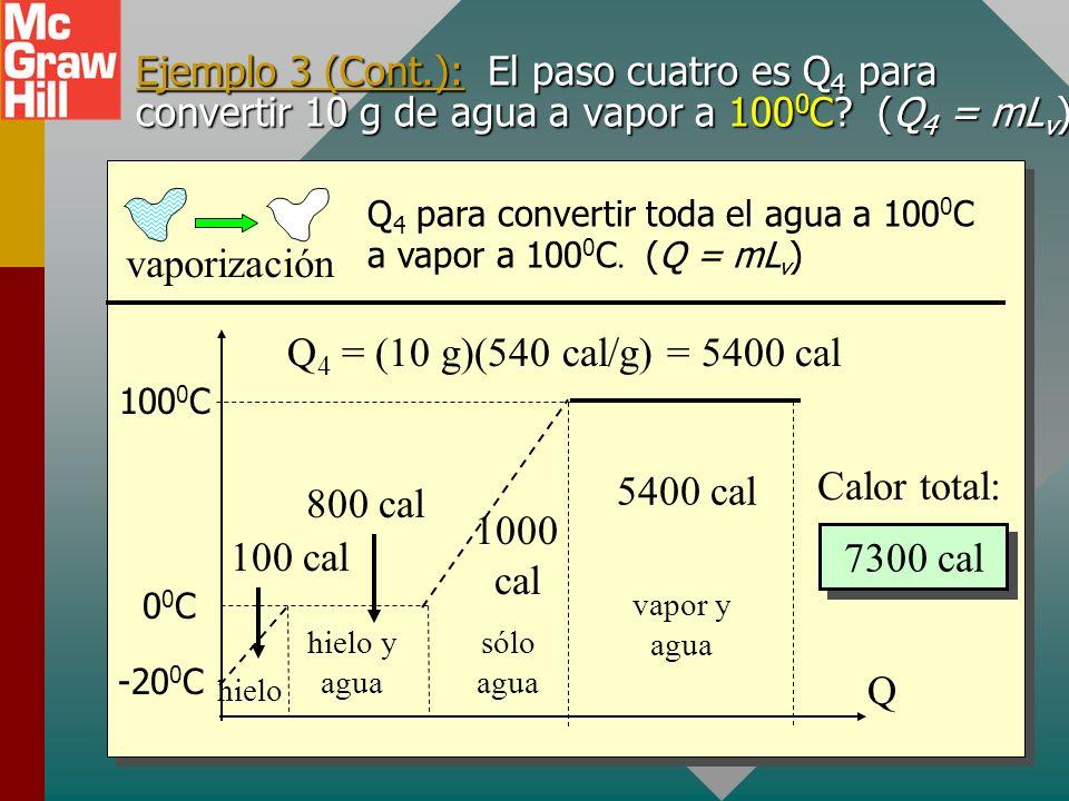 t Q -20 0 C 00C00C 100 0 C sólo agua 1 cal/gC 0 Ejemplo 3 (Cont.): El paso tres es Q 3 para cambiar 10 g de agua a 0 0 C a agua a 100 0 C. 0 0 C to 10