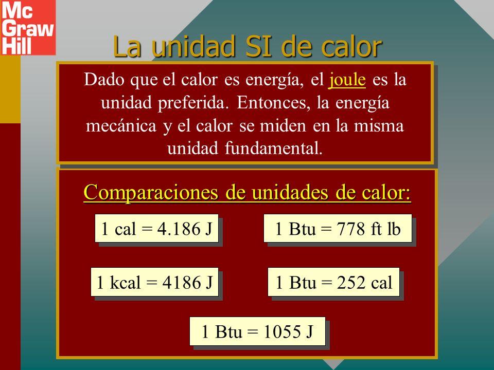 Resumen: Conservación de energía Siempre que haya una transferencia de calor dentro de un sistema, la pérdida de calor por los cuerpos más calientes debe ser igual al calor ganado por los cuerpos más fríos: (pérdidas de calor) = (calor ganado)