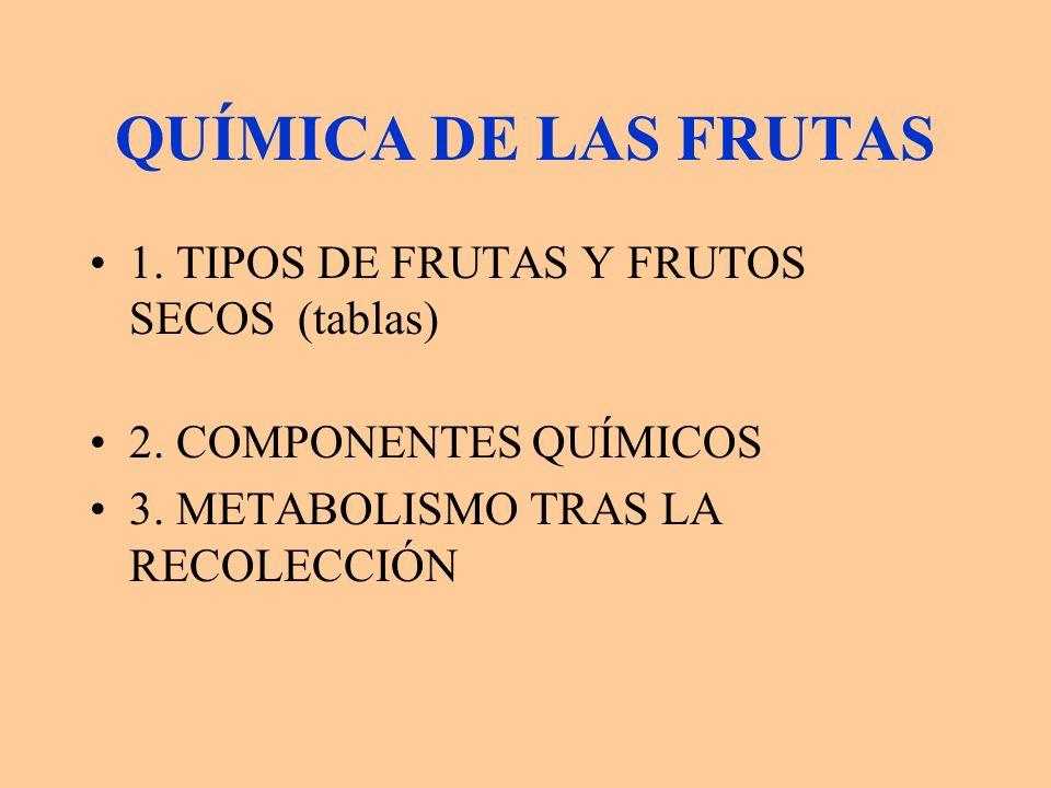 QUÍMICA DE LAS FRUTAS 1. TIPOS DE FRUTAS Y FRUTOS SECOS (tablas) 2. COMPONENTES QUÍMICOS 3. METABOLISMO TRAS LA RECOLECCIÓN