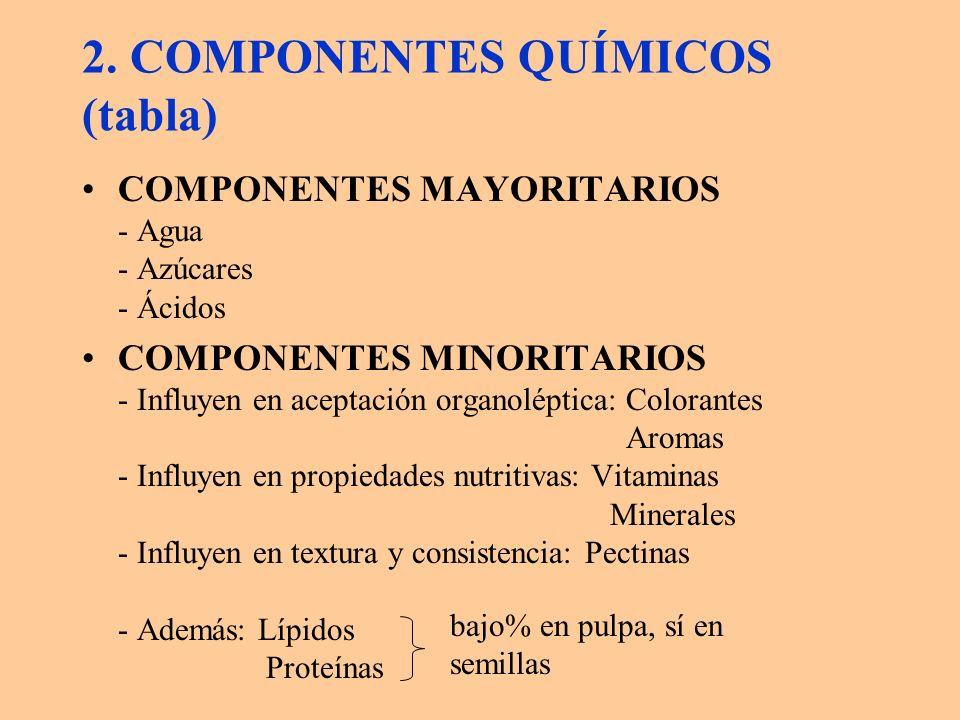 En frutos secos (tabla): - agua < 10% - componentes N aprox.