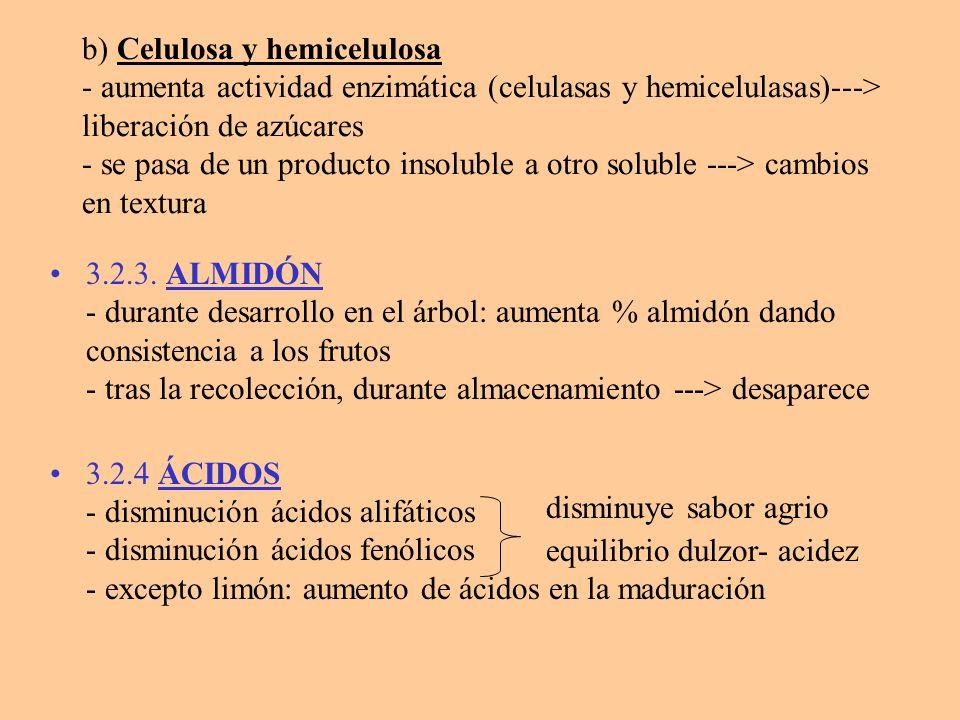 3.2.5.COLORANTES Verde 3.2.6. AROMAS.