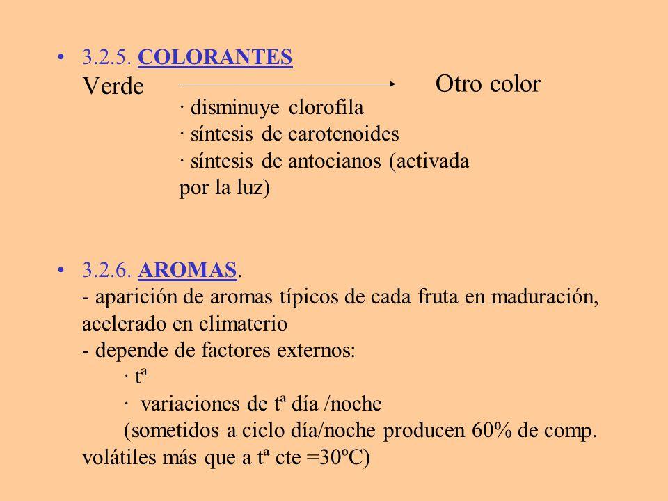 Las pautas biosintéticas de los aromas son conocidas en algunos casos I.