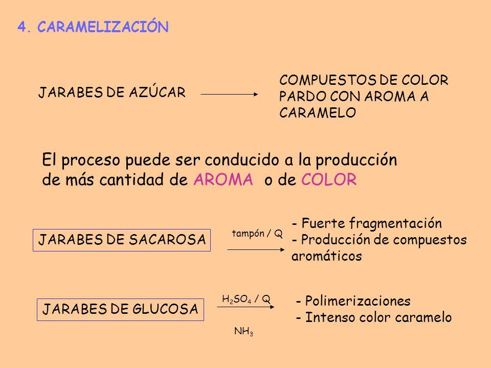 4. CARAMELIZACIÓN JARABES DE AZÚCAR COMPUESTOS DE COLOR PARDO CON AROMA A CARAMELO El proceso puede ser conducido a la producción de más cantidad de A