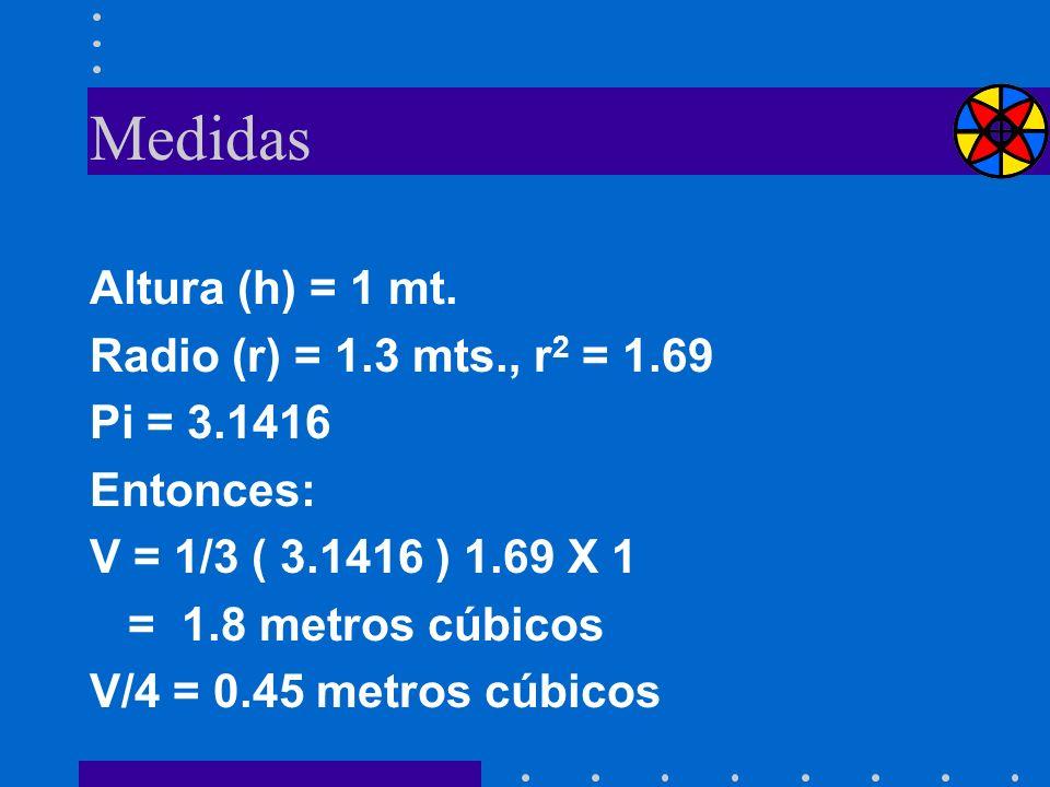 Medidas Altura (h) = 1 mt. Radio (r) = 1.3 mts., r 2 = 1.69 Pi = 3.1416 Entonces: V = 1/3 ( 3.1416 ) 1.69 X 1 = 1.8 metros cúbicos V/4 = 0.45 metros c