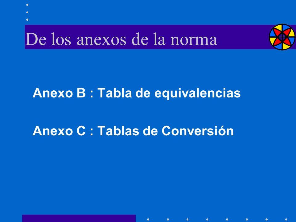 De los anexos de la norma Anexo B : Tabla de equivalencias Anexo C : Tablas de Conversión