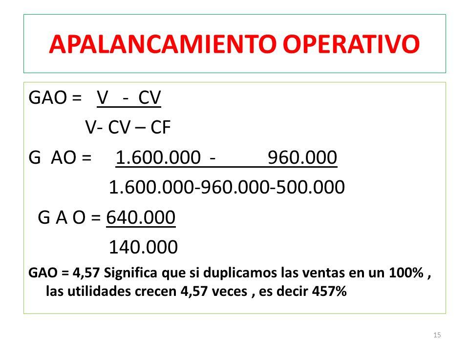 APALANCAMIENTO OPERATIVO GAO = V - CV V- CV – CF G AO = 1.600.000 - 960.000 1.600.000-960.000-500.000 G A O = 640.000 140.000 GAO = 4,57 Significa que