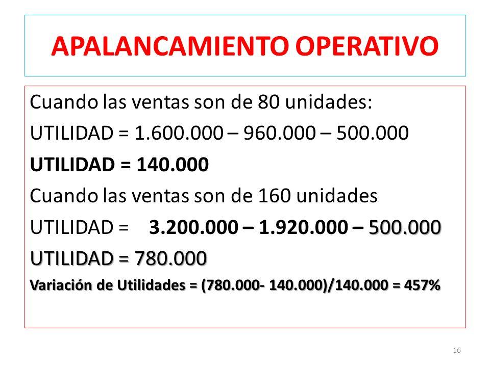 APALANCAMIENTO OPERATIVO Cuando las ventas son de 80 unidades: UTILIDAD = 1.600.000 – 960.000 – 500.000 UTILIDAD = 140.000 Cuando las ventas son de 160 unidades 500.000 UTILIDAD = 3.200.000 – 1.920.000 – 500.000 UTILIDAD = 780.000 Variación de Utilidades = (780.000- 140.000)/140.000 = 457% 16