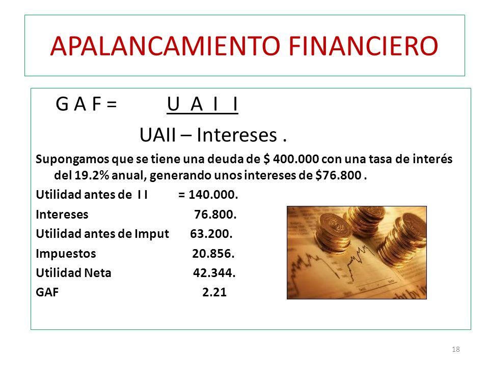 APALANCAMIENTO FINANCIERO G A F = U A I I UAII – Intereses. Supongamos que se tiene una deuda de $ 400.000 con una tasa de interés del 19.2% anual, ge