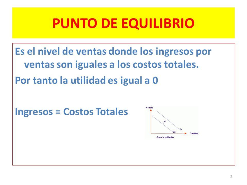 PUNTO DE EQUILIBRIO Es el nivel de ventas donde los ingresos por ventas son iguales a los costos totales. Por tanto la utilidad es igual a 0 Ingresos