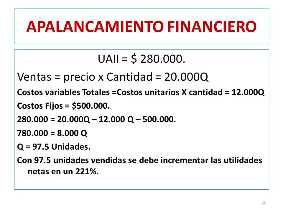 APALANCAMIENTO FINANCIERO UAII = $ 280.000. Ventas = precio x Cantidad = 20.000Q Costos variables Totales =Costos unitarios X cantidad = 12.000Q Costo