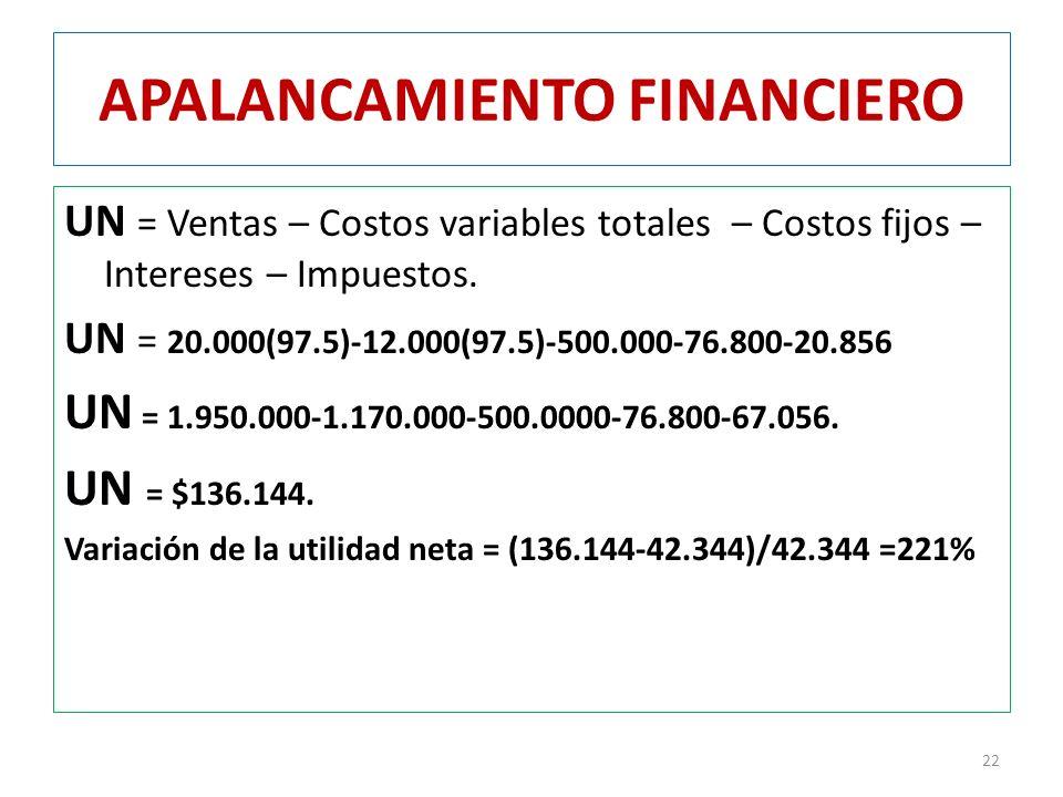 APALANCAMIENTO FINANCIERO UN = Ventas – Costos variables totales – Costos fijos – Intereses – Impuestos. UN = 20.000(97.5)-12.000(97.5)-500.000-76.800