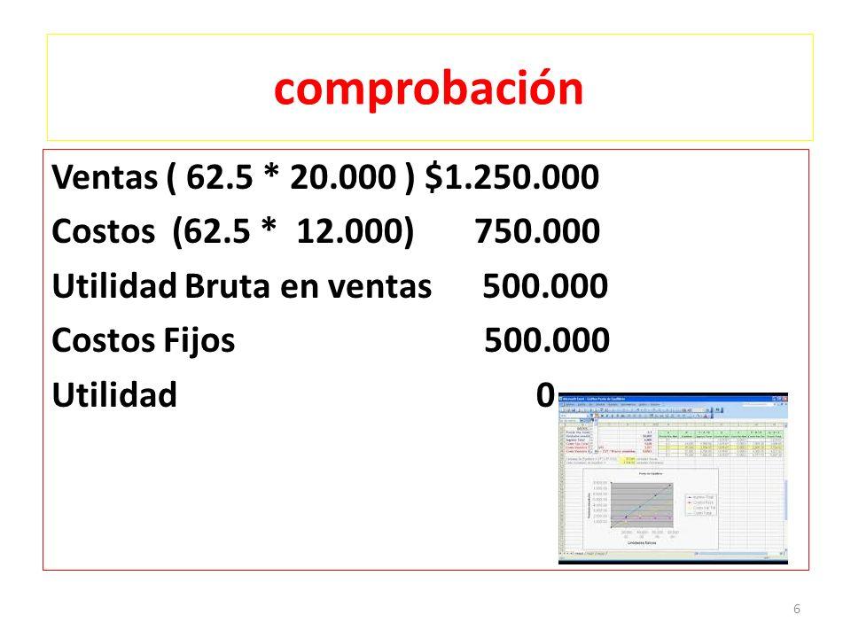 comprobación Ventas ( 62.5 * 20.000 ) $1.250.000 Costos (62.5 * 12.000) 750.000 Utilidad Bruta en ventas 500.000 Costos Fijos 500.000 Utilidad 0 6