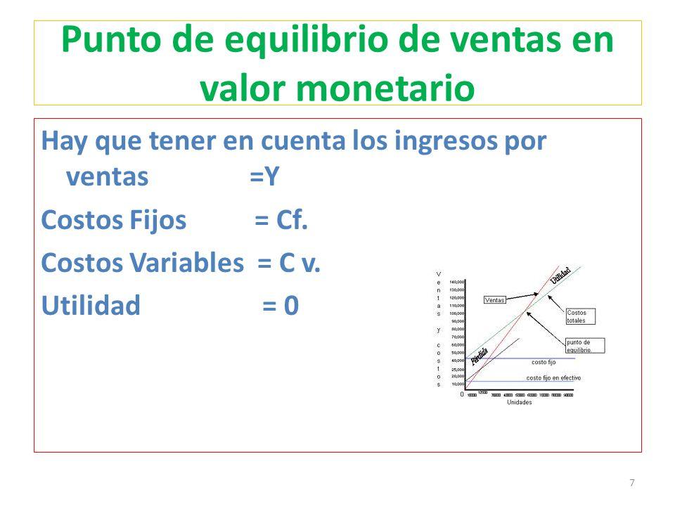 Punto de equilibrio de ventas en valor monetario Hay que tener en cuenta los ingresos por ventas =Y Costos Fijos = Cf.