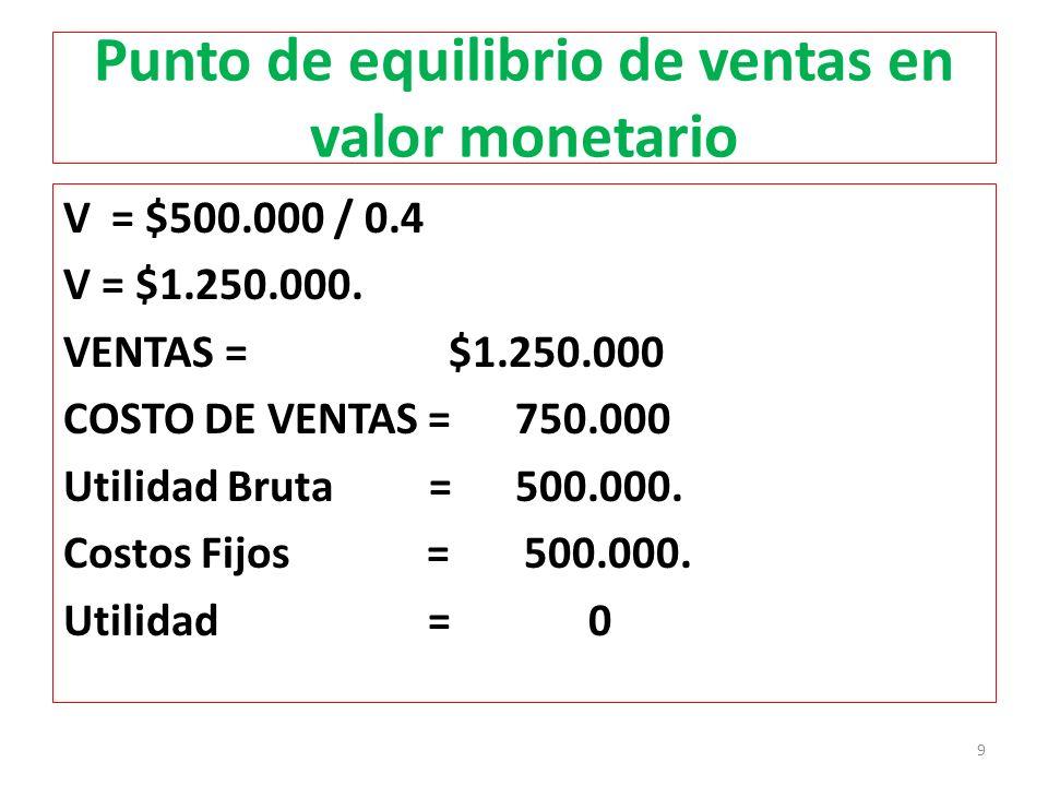 Punto de equilibrio de ventas en valor monetario V = $500.000 / 0.4 V = $1.250.000. VENTAS = $1.250.000 COSTO DE VENTAS = 750.000 Utilidad Bruta = 500