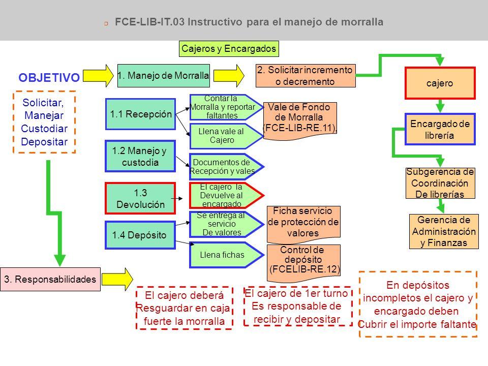 FCE-LIB-RE.03 Cotización 1.Porcentaje de descuentos, cargos e impuestos sobre compra 2, 3 y 4.