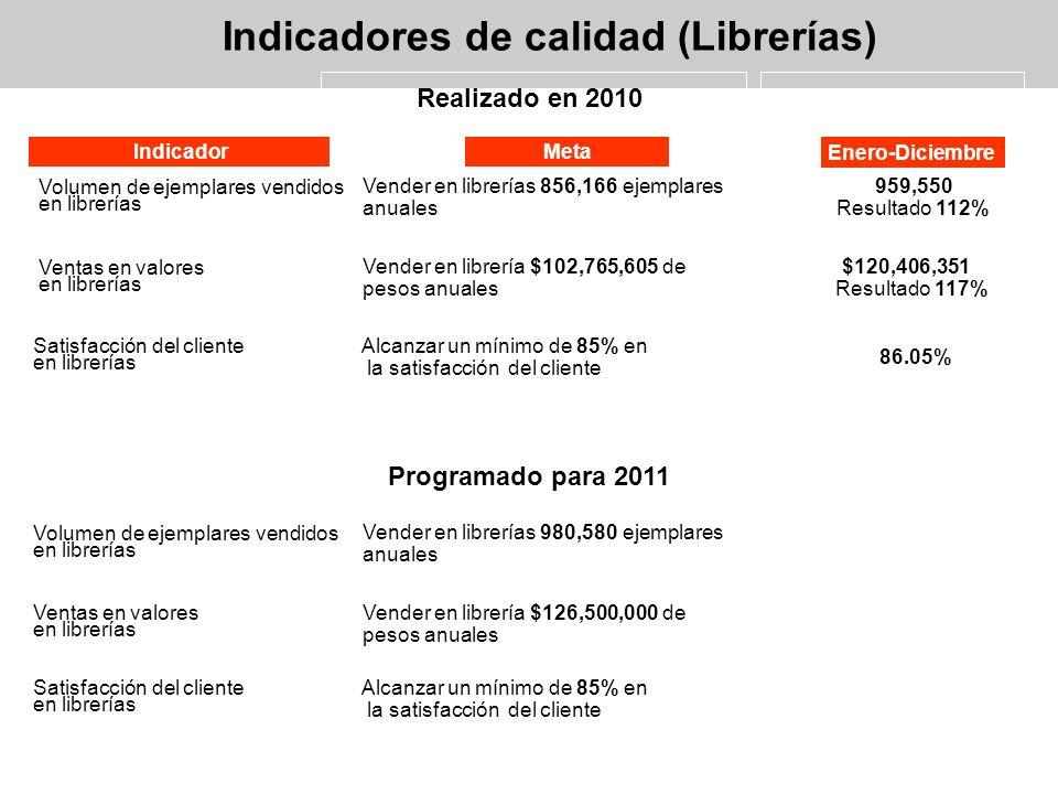 RESULTADO DE ENCUESTAS DE LIBRERÍA (PERIODO DICIEMBRE 2010)
