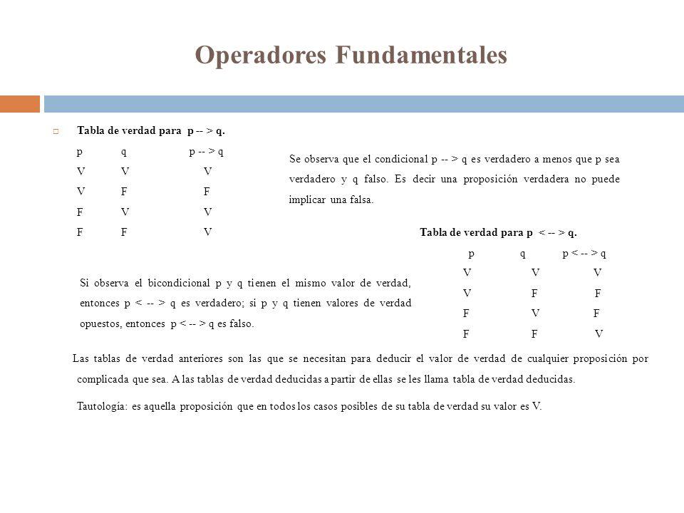 Operadores Fundamentales Tabla de verdad para p -- > q. pqp -- > q VV V VF F FV V FF V Tabla de verdad para p q. p q p q VV V VF F FV F FF V Las tabla