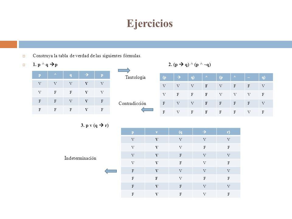 Ejercicios Construya la tabla de verdad de las siguientes fórmulas. 1. p ^ q p2. (p q) ^ (p ^ ~q) 3. p v (q r) p^q p VVVVV VFFVV FFVVF FFFVF Tautologí