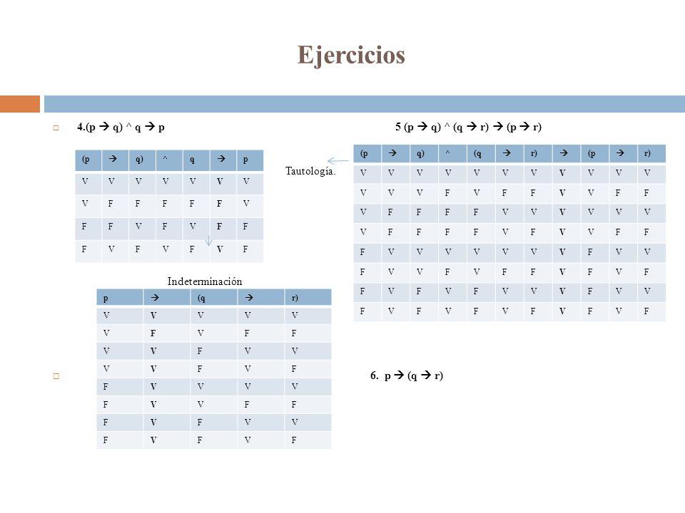 Ejercicios 4.(p q) ^ q p5 (p q) ^ (q r) (p r) 6. p (q r) (p q)^q p VVVVVVV VFFFFFV FFVFVFF FVFVFVF Indeterminación (p q)^(q r) (p r) VVVVVVVVVVV VVVFV