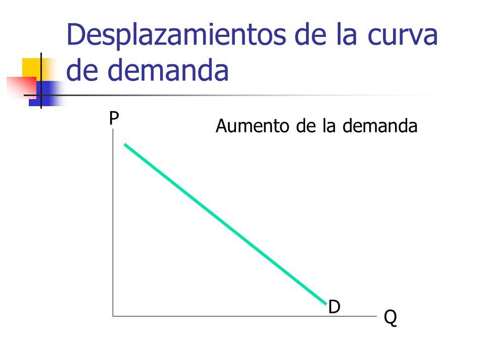 Desplazamientos de la curva de demanda Q P D Aumento de la demanda