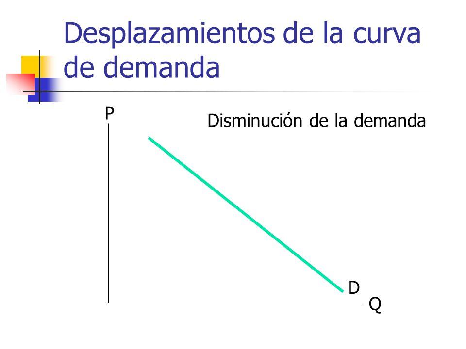 Desplazamientos de la curva de demanda Q P D Disminución de la demanda