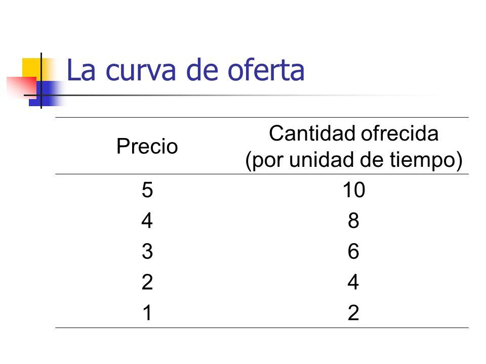 La curva de oferta Precio Cantidad ofrecida (por unidad de tiempo) 510 48 36 24 12