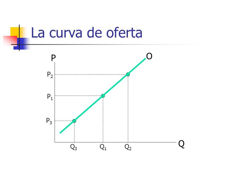 La curva de oferta Q P P1P1 Q1Q1 P2P2 Q2Q2 P3P3 Q3Q3 O