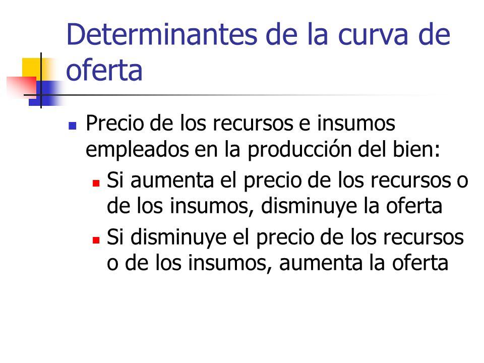 Determinantes de la curva de oferta Precio de los recursos e insumos empleados en la producción del bien: Si aumenta el precio de los recursos o de lo