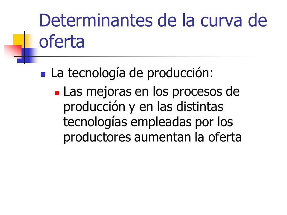Determinantes de la curva de oferta La tecnología de producción: Las mejoras en los procesos de producción y en las distintas tecnologías empleadas po