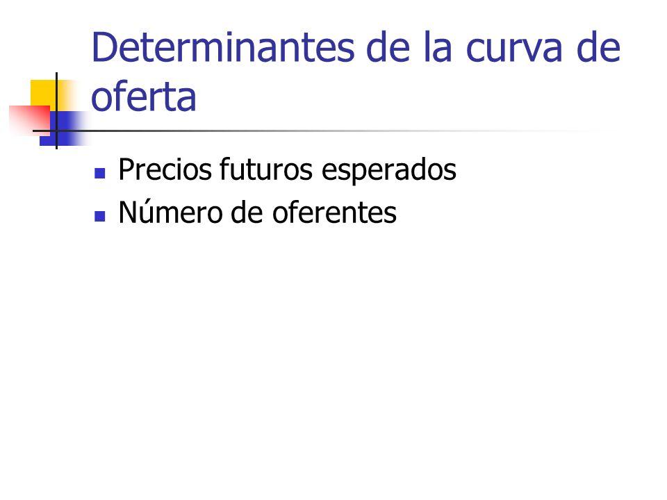 Determinantes de la curva de oferta Precios futuros esperados Número de oferentes
