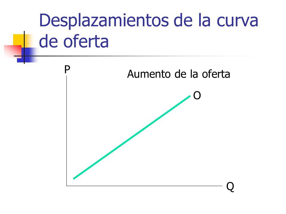 Desplazamientos de la curva de oferta Q P O Aumento de la oferta