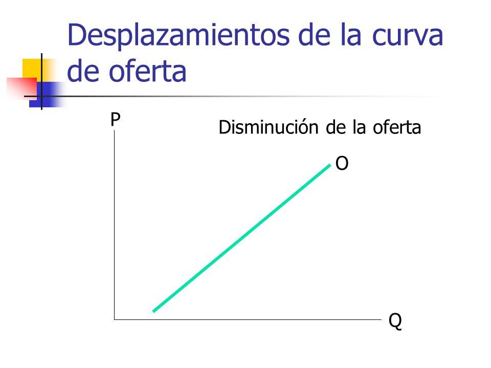 Desplazamientos de la curva de oferta Q P O Disminución de la oferta