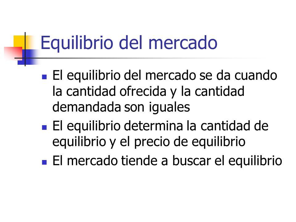 Equilibrio del mercado El equilibrio del mercado se da cuando la cantidad ofrecida y la cantidad demandada son iguales El equilibrio determina la cant