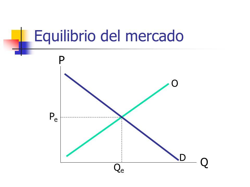Equilibrio del mercado Q P O D PePe QeQe