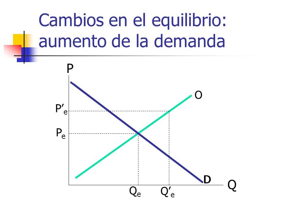 Cambios en el equilibrio: aumento de la demanda Q P O D PePe QeQe D PePe QeQe