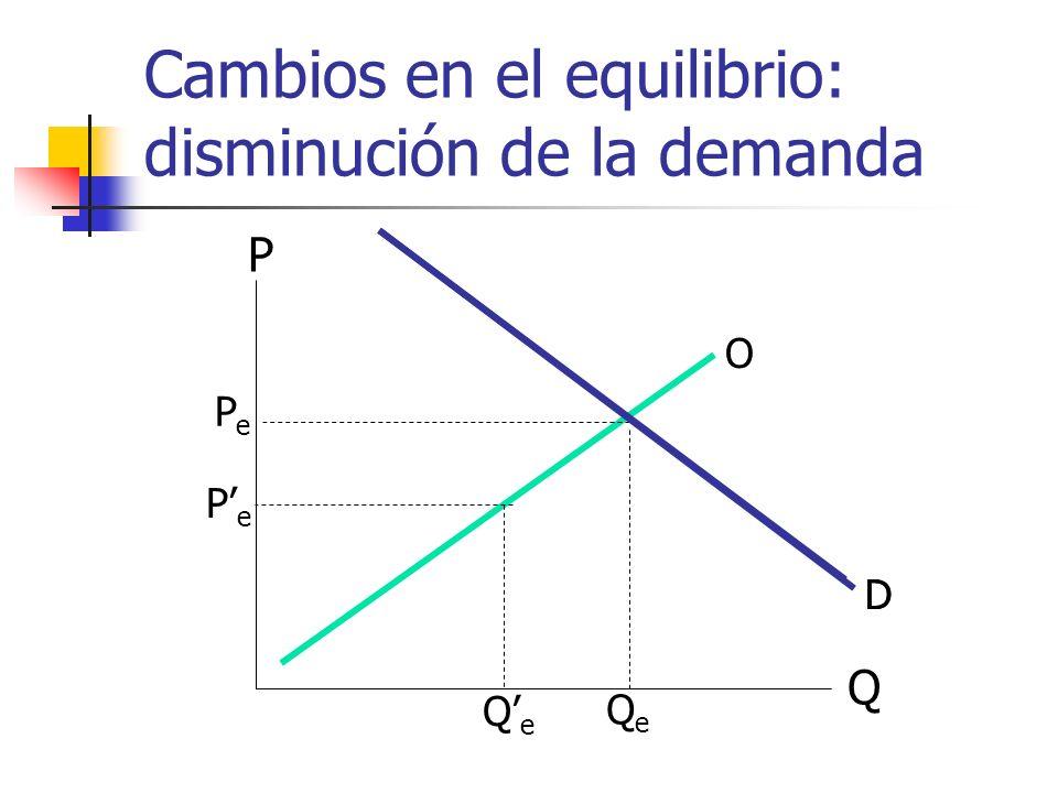 Cambios en el equilibrio: disminución de la demanda Q P O D PePe QeQe D PePe QeQe