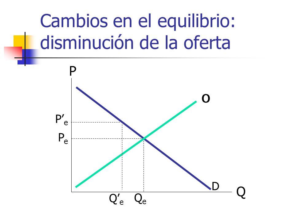 Cambios en el equilibrio: disminución de la oferta Q P O D PePe QeQe O PePe QeQe