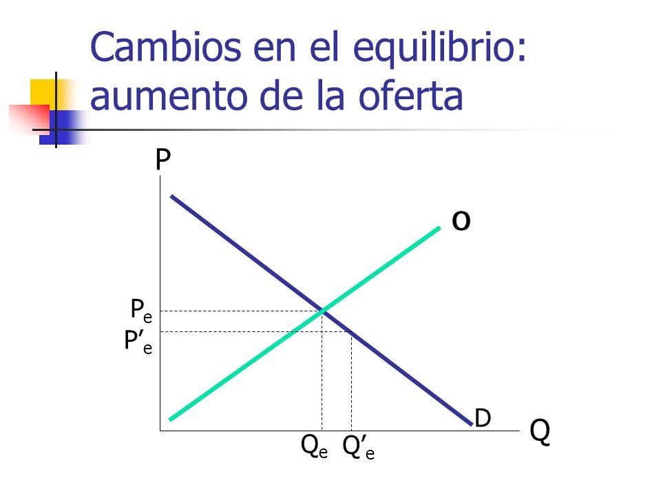 Cambios en el equilibrio: aumento de la oferta Q P O D PePe QeQe O PePe QeQe