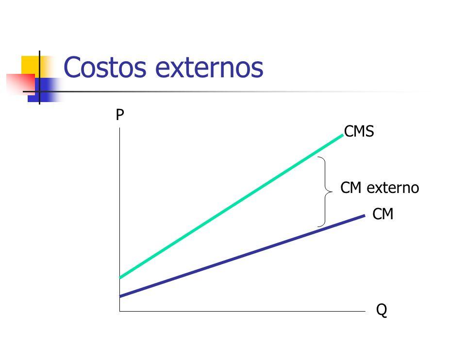 Costos externos Q P CM CMS CM externo
