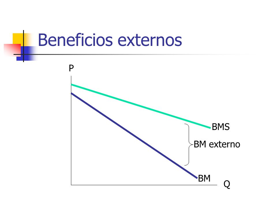 Beneficios externos Q P BM BMS BM externo