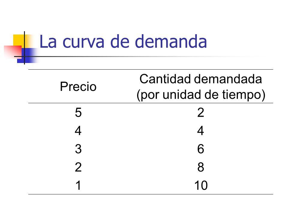 La curva de demanda Precio Cantidad demandada (por unidad de tiempo) 52 44 36 28 110