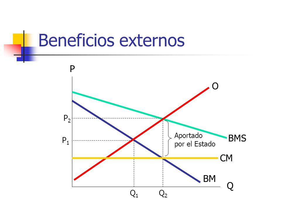 Beneficios externos Q P BM BMS O P1P1 Q1Q1 P2P2 Q2Q2 CM Aportado por el Estado