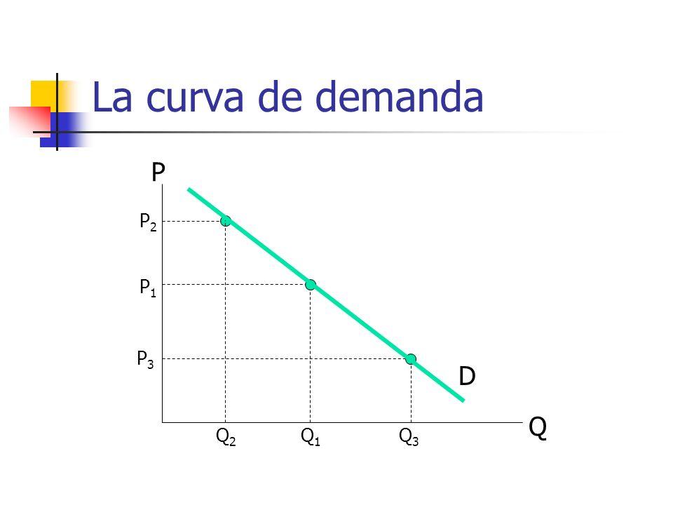 La curva de demanda Q P P1P1 Q1Q1 P2P2 Q2Q2 P3P3 Q3Q3 D