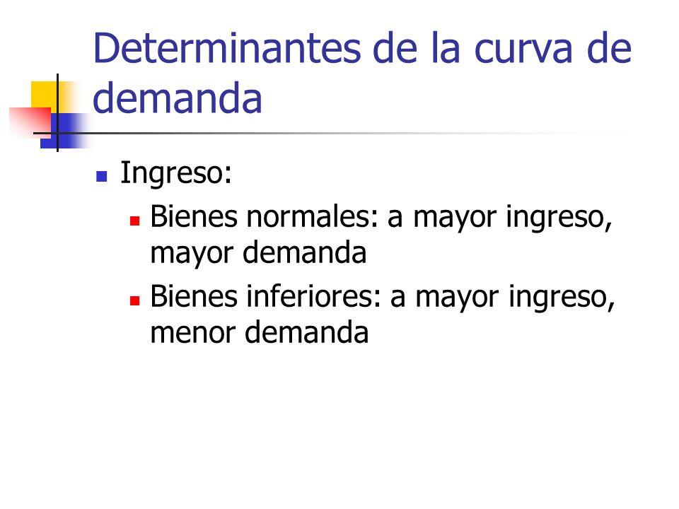 Determinantes de la curva de demanda Ingreso: Bienes normales: a mayor ingreso, mayor demanda Bienes inferiores: a mayor ingreso, menor demanda
